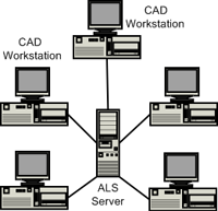 License server layout image
